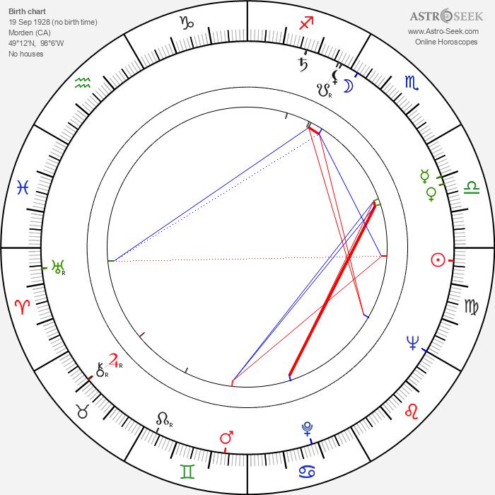 Anja Väänänen - Astrology Natal Birth Chart