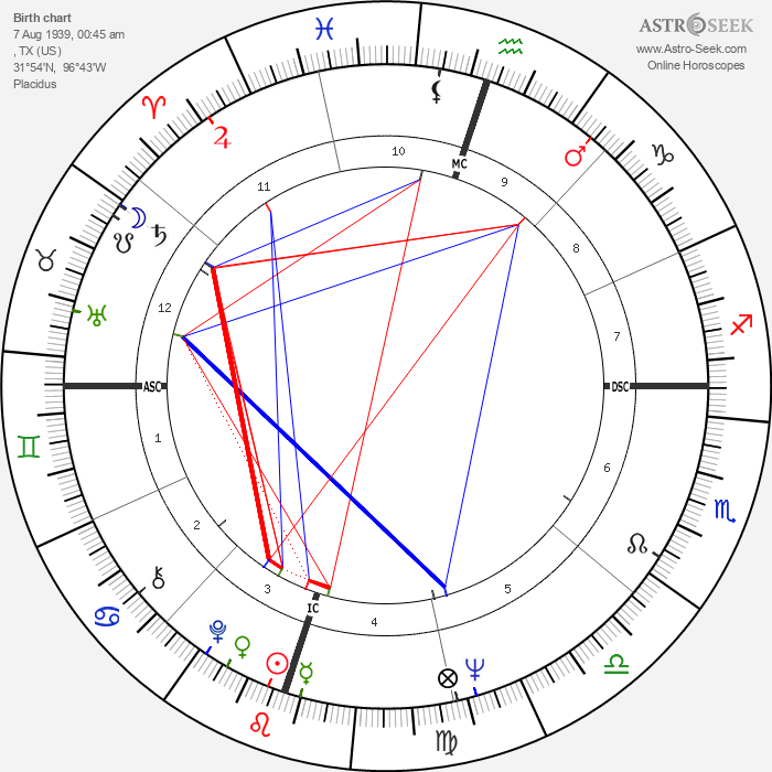 Anjanette Comer - Astrology Natal Birth Chart