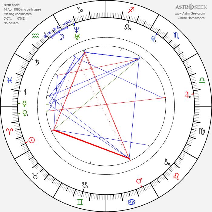 Anjelica - Astrology Natal Birth Chart