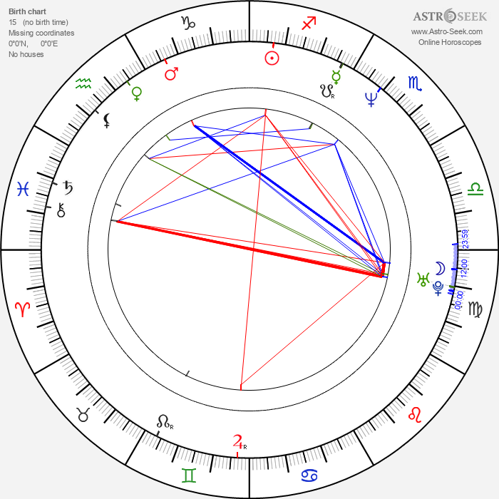 Anjul Nigam - Astrology Natal Birth Chart
