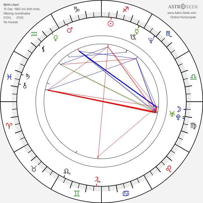 Anjul Nigam - Astrology Natal Birth Chart