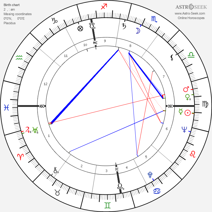 Ann & Mary Church - Astrology Natal Birth Chart