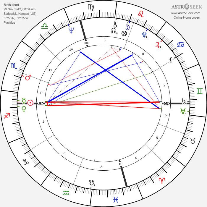 Ann Dunham - Astrology Natal Birth Chart