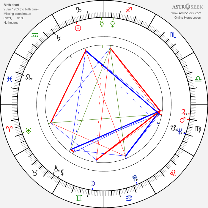Ann Firbank - Astrology Natal Birth Chart