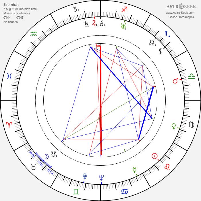 Ann Harding - Astrology Natal Birth Chart