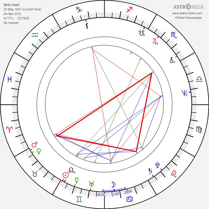 Ann Hui - Astrology Natal Birth Chart
