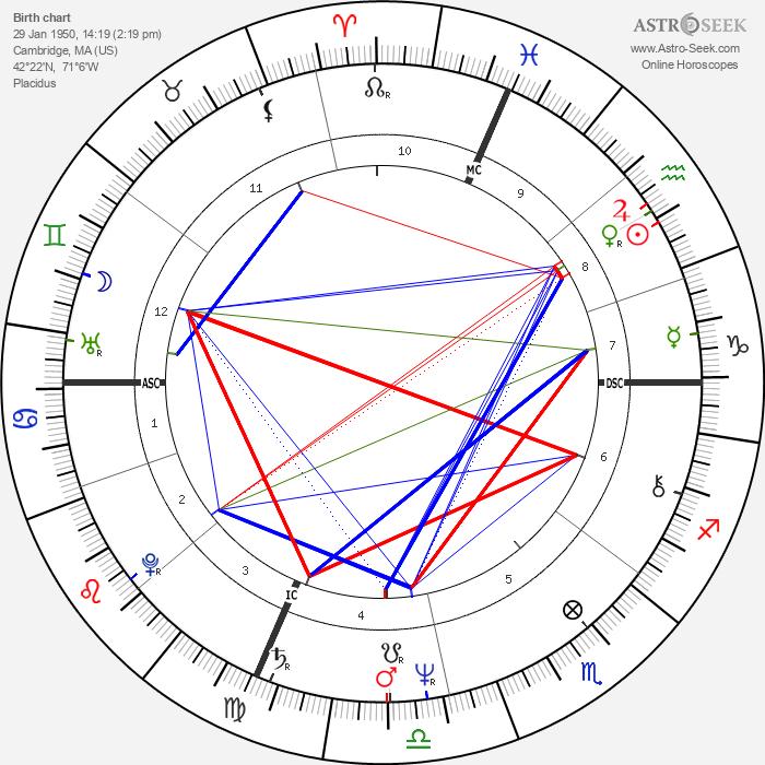 Ann Jillian - Astrology Natal Birth Chart