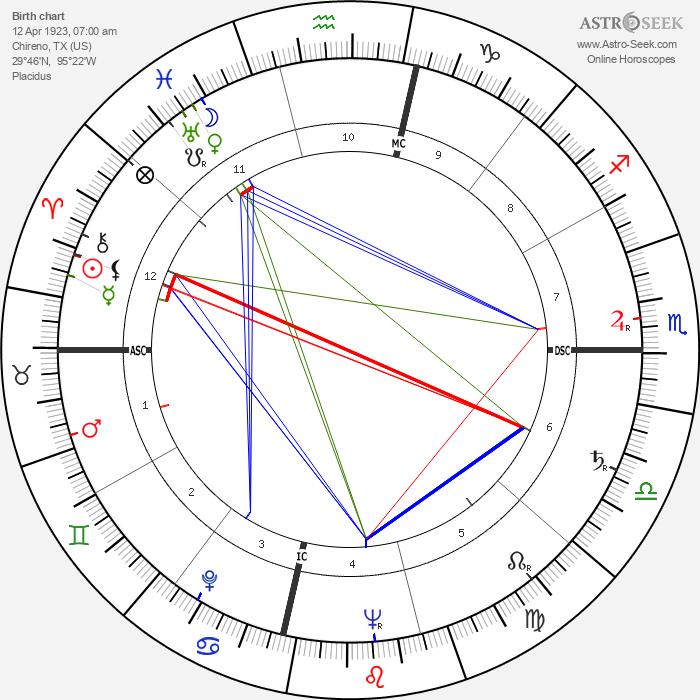 Ann Miller - Astrology Natal Birth Chart