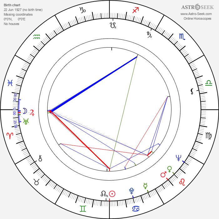 Ann Petersen - Astrology Natal Birth Chart