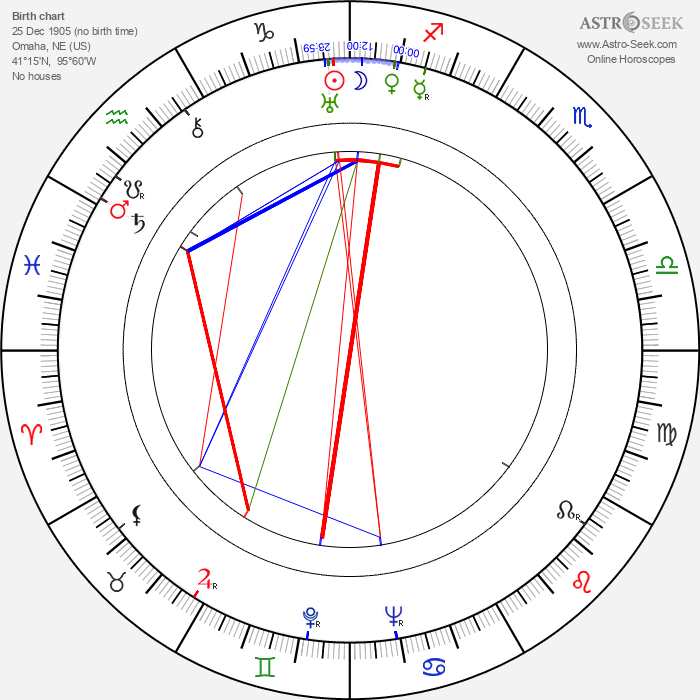 Ann Ronell - Astrology Natal Birth Chart