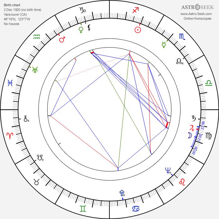 Ann Rutherford - Astrology Natal Birth Chart