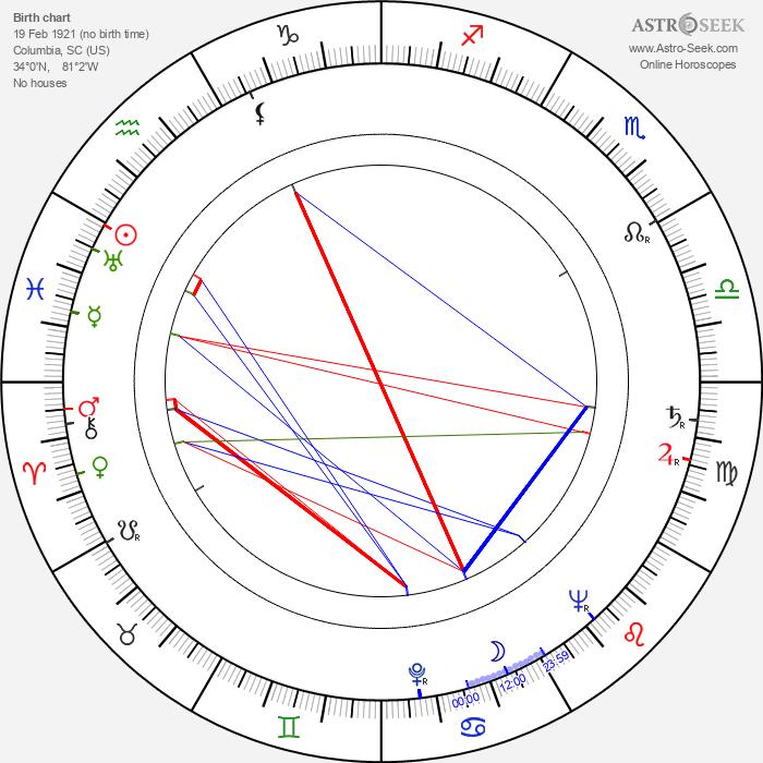 Ann Savage - Astrology Natal Birth Chart
