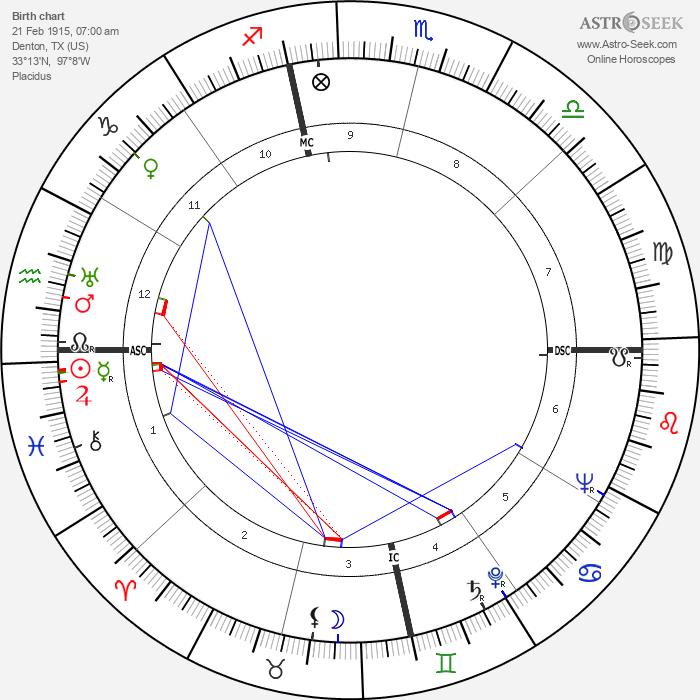 Ann Sheridan - Astrology Natal Birth Chart