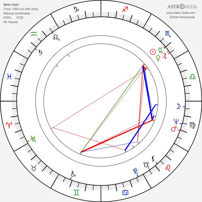 Ann Smyrner - Astrology Natal Birth Chart