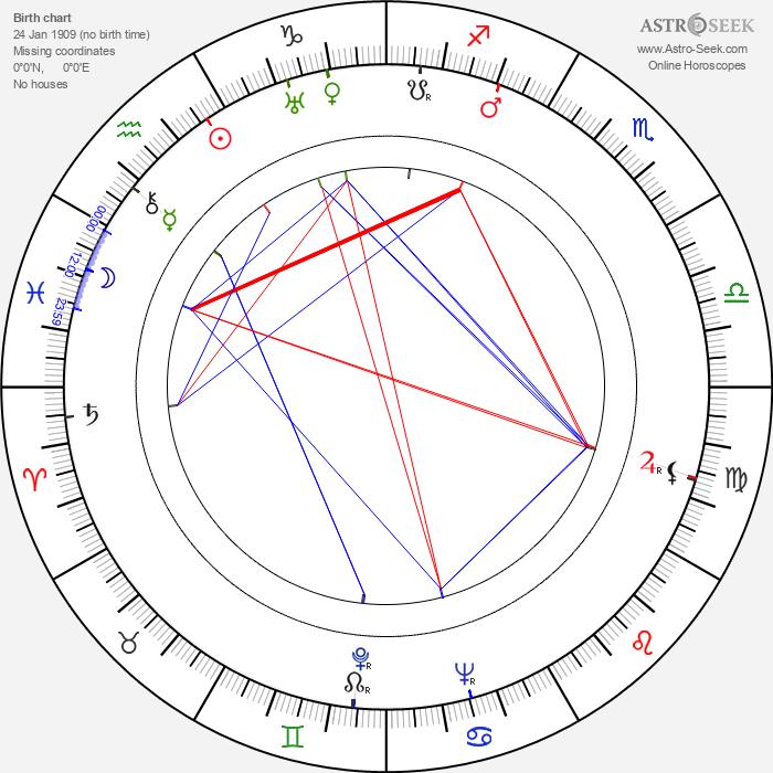 Ann Todd - Astrology Natal Birth Chart