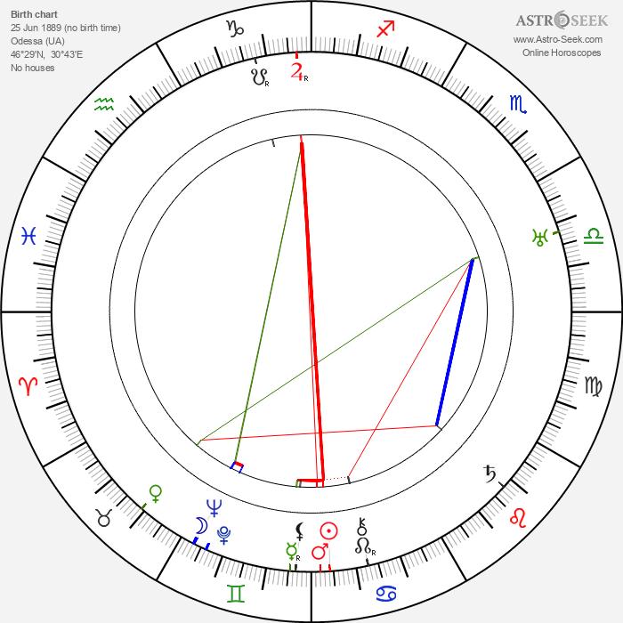 Anna Andrejevna Achmatova - Astrology Natal Birth Chart