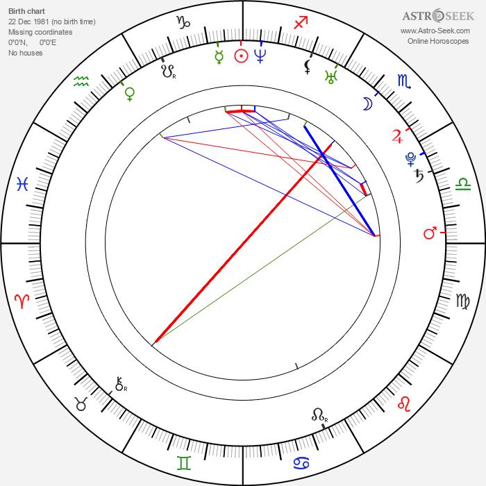 Anna Antonowicz - Astrology Natal Birth Chart
