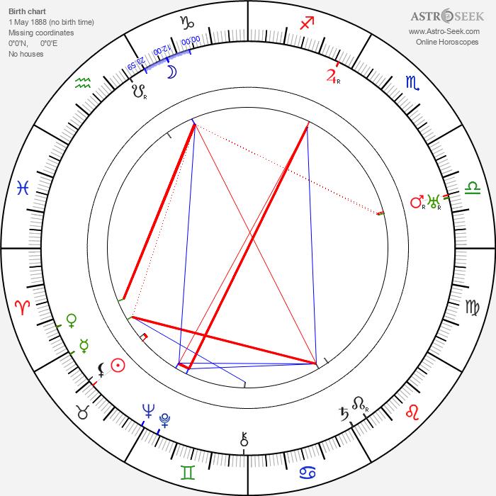 Anna Appel - Astrology Natal Birth Chart