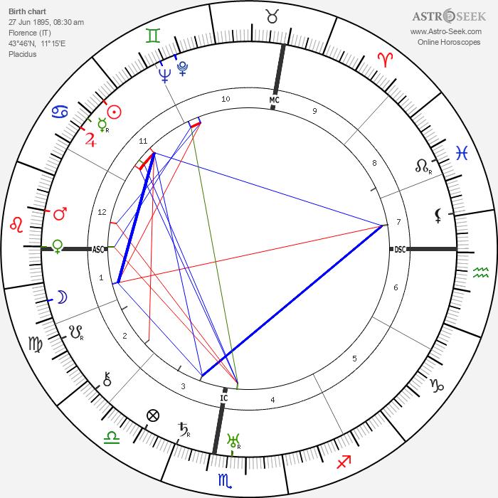 Anna Banti - Astrology Natal Birth Chart