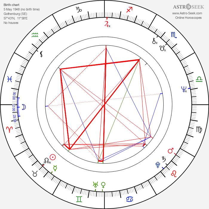 Anna Bergman - Astrology Natal Birth Chart