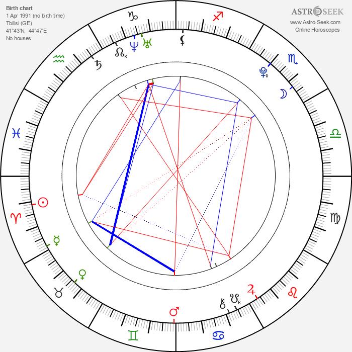 Anna Biani - Astrology Natal Birth Chart