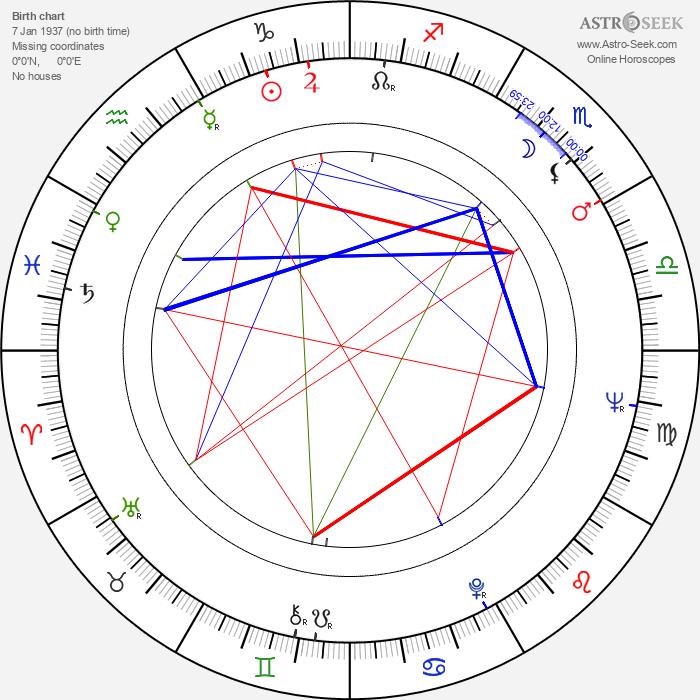 Anna Borowiec - Astrology Natal Birth Chart