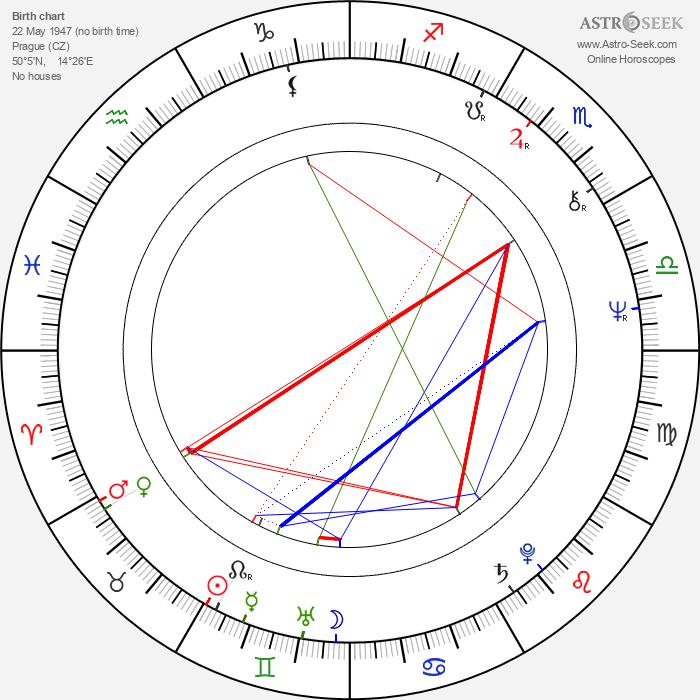 Anna Bortlová - Astrology Natal Birth Chart