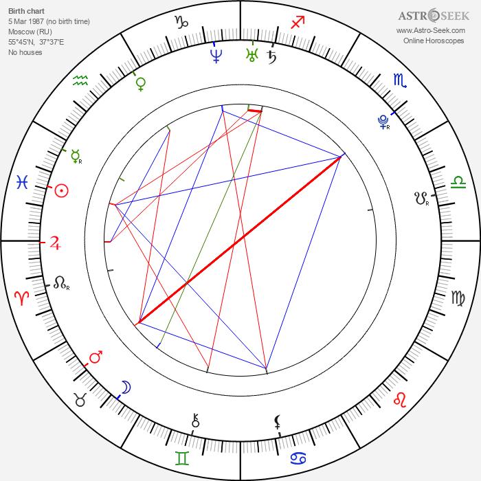 Anna Chakvetadze - Astrology Natal Birth Chart