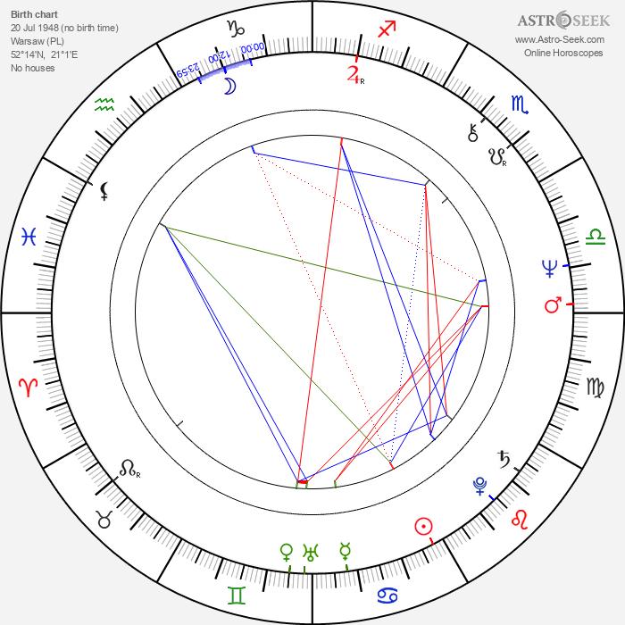 Anna Chodakowska - Astrology Natal Birth Chart