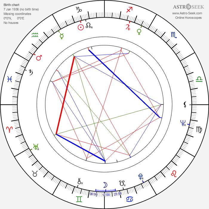 Anna Ciepielewska - Astrology Natal Birth Chart