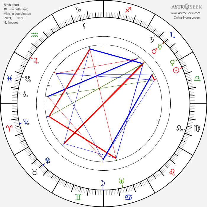 Anna Dodge - Astrology Natal Birth Chart