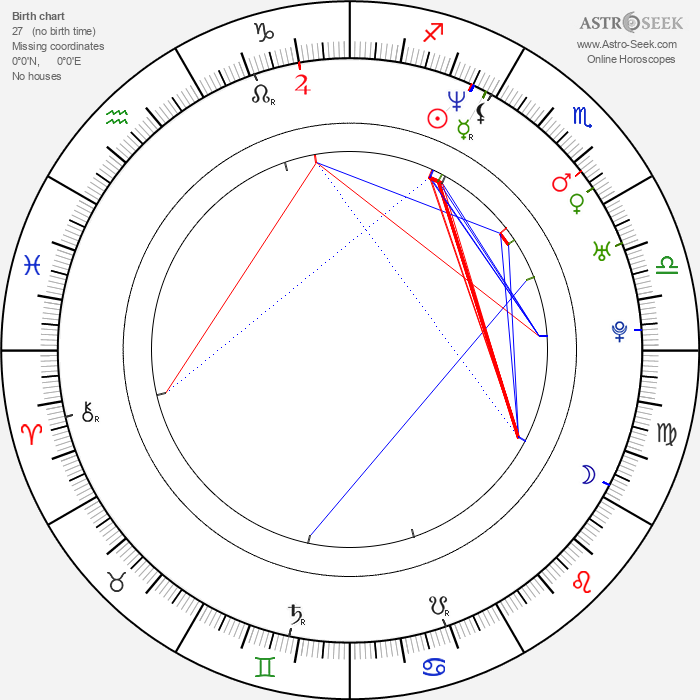 Anna Dubrovskaya - Astrology Natal Birth Chart