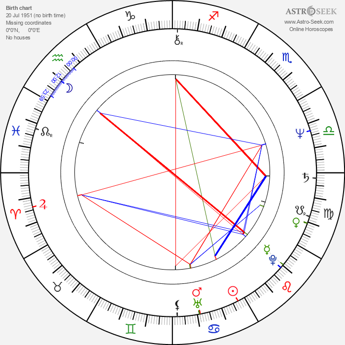 Anna Dymna - Astrology Natal Birth Chart