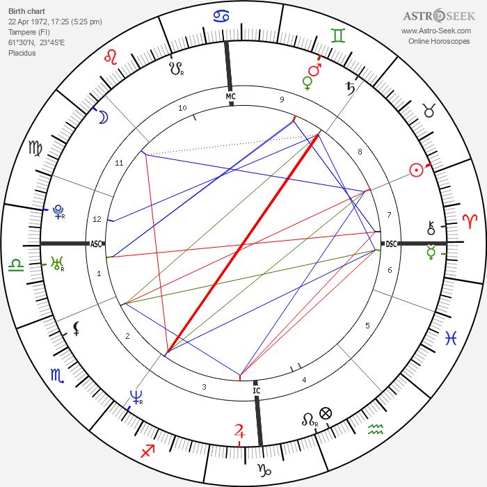 Anna Falchi - Astrology Natal Birth Chart