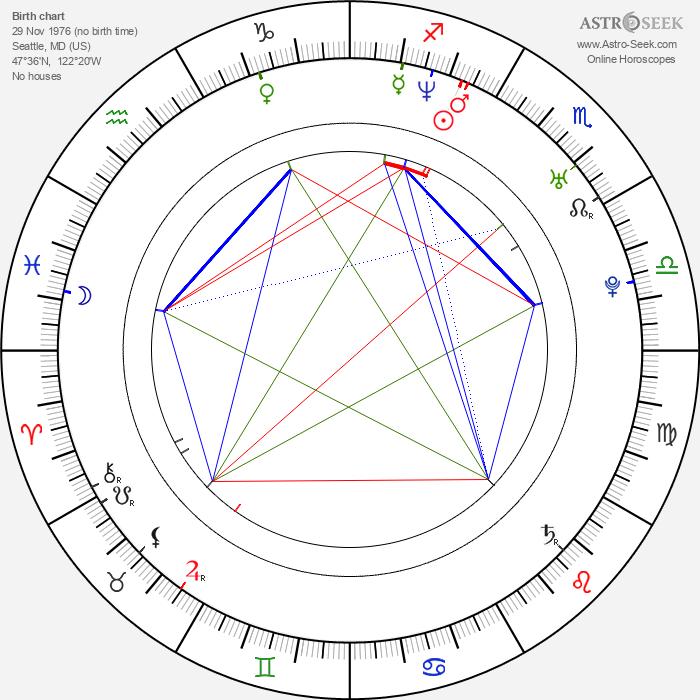 Anna Faris - Astrology Natal Birth Chart