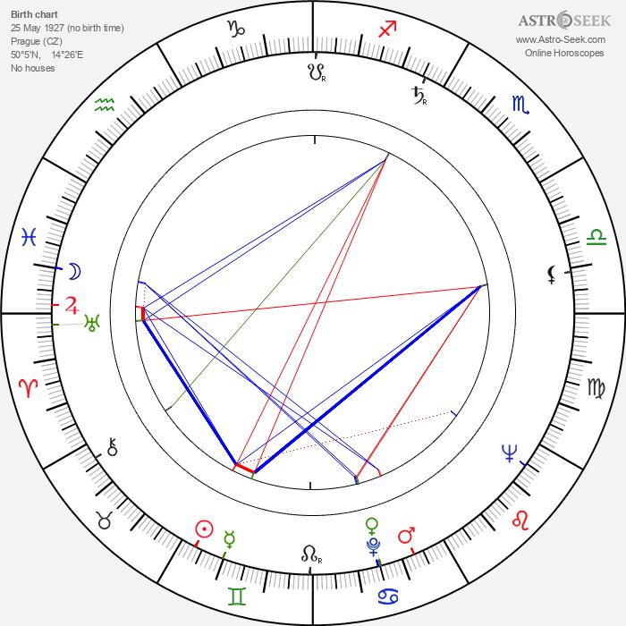 Anna Ferencová - Astrology Natal Birth Chart