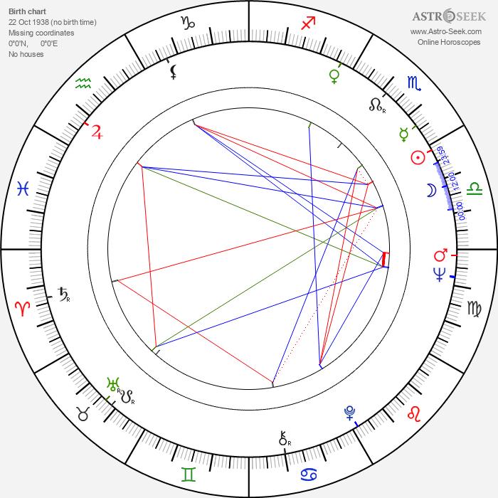 Anna Ferguson - Astrology Natal Birth Chart