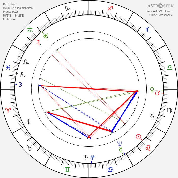 Anna Gabrielová - Astrology Natal Birth Chart