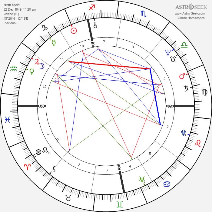Anna Galiena - Astrology Natal Birth Chart