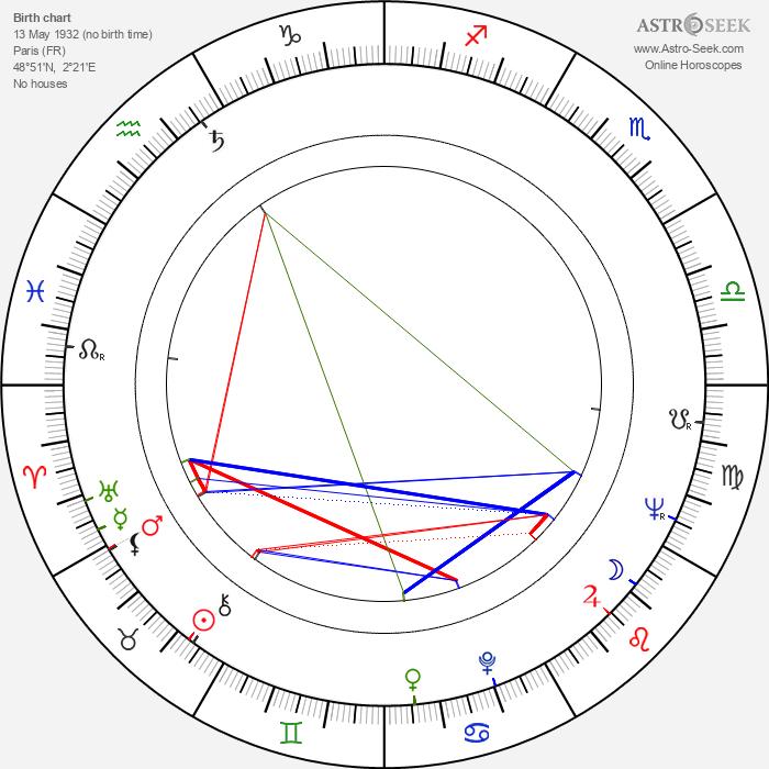Anna Gaylor - Astrology Natal Birth Chart