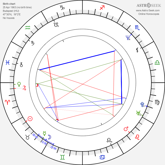 Anna Götz - Astrology Natal Birth Chart