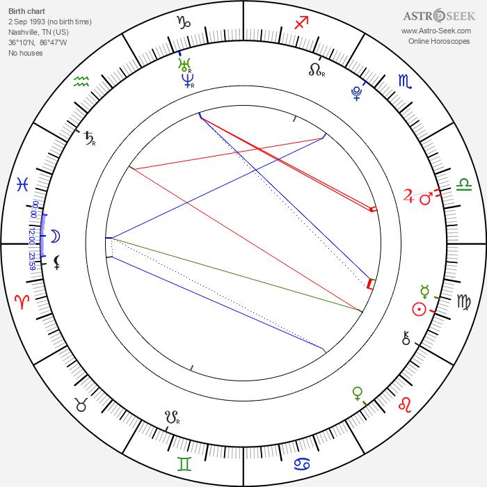 Anna Grace Stewart - Astrology Natal Birth Chart