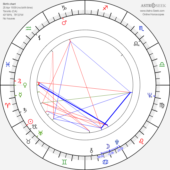 Anna Hagan - Astrology Natal Birth Chart