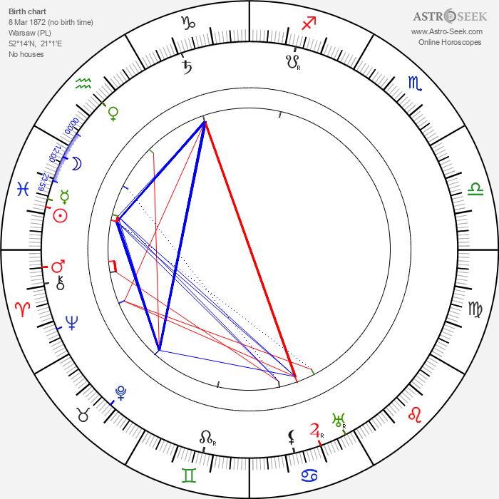 Anna Held - Astrology Natal Birth Chart