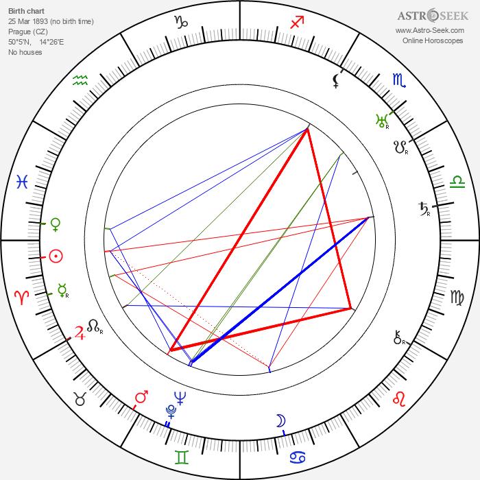 Anna Iblová - Astrology Natal Birth Chart