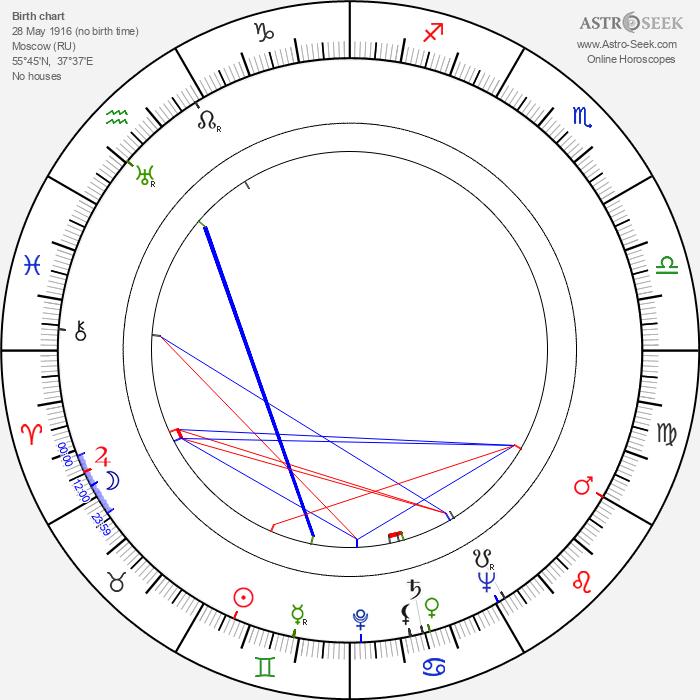 Anna Jaraczówna - Astrology Natal Birth Chart