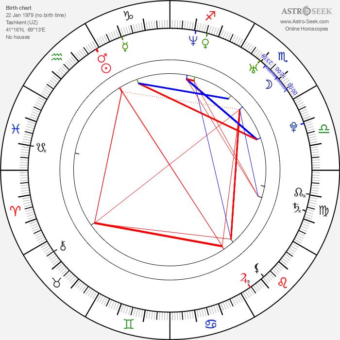 Anna Jimskaia - Astrology Natal Birth Chart