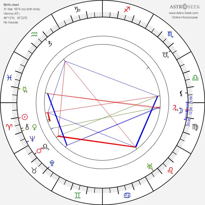 Anna Kallina - Astrology Natal Birth Chart