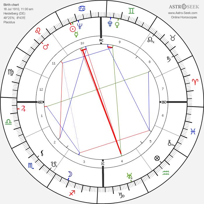Anna Kaltschmidt - Astrology Natal Birth Chart