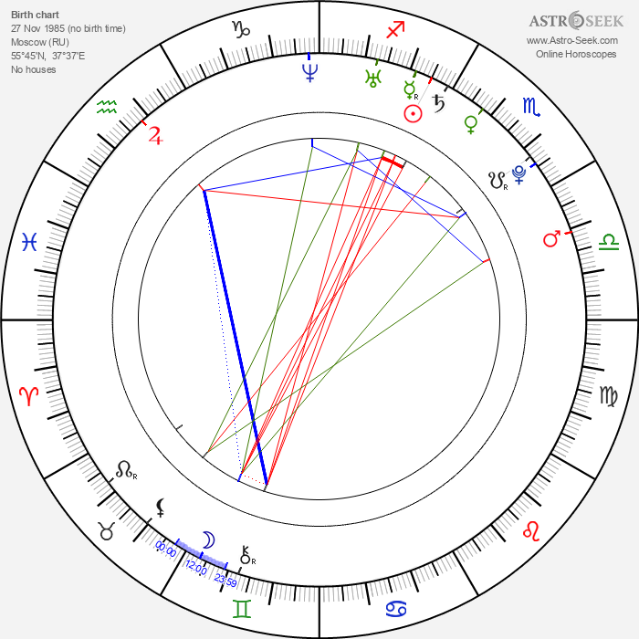 Anna Kanaris - Astrology Natal Birth Chart